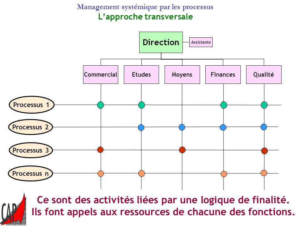 Management systémique par les processus Lapproche transversale Ce sont des activités liées par une logique de finalité.