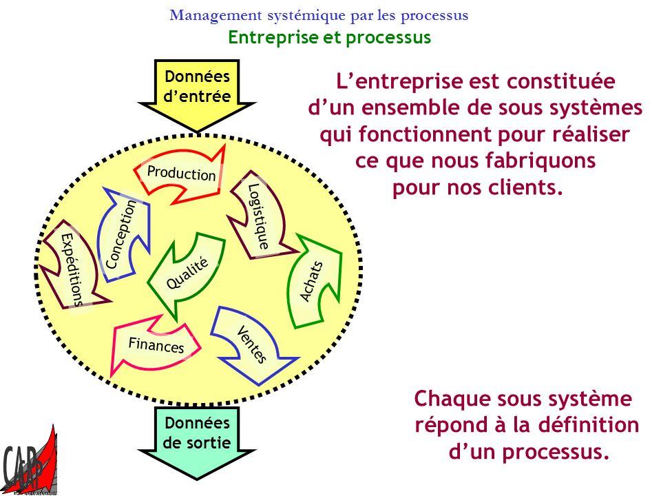 Management systémique par les processus Déploiement et cohérence de la finalité Chaque composant de lorganisme doit avoir une finalité cohérente avec celle de lorganisme.