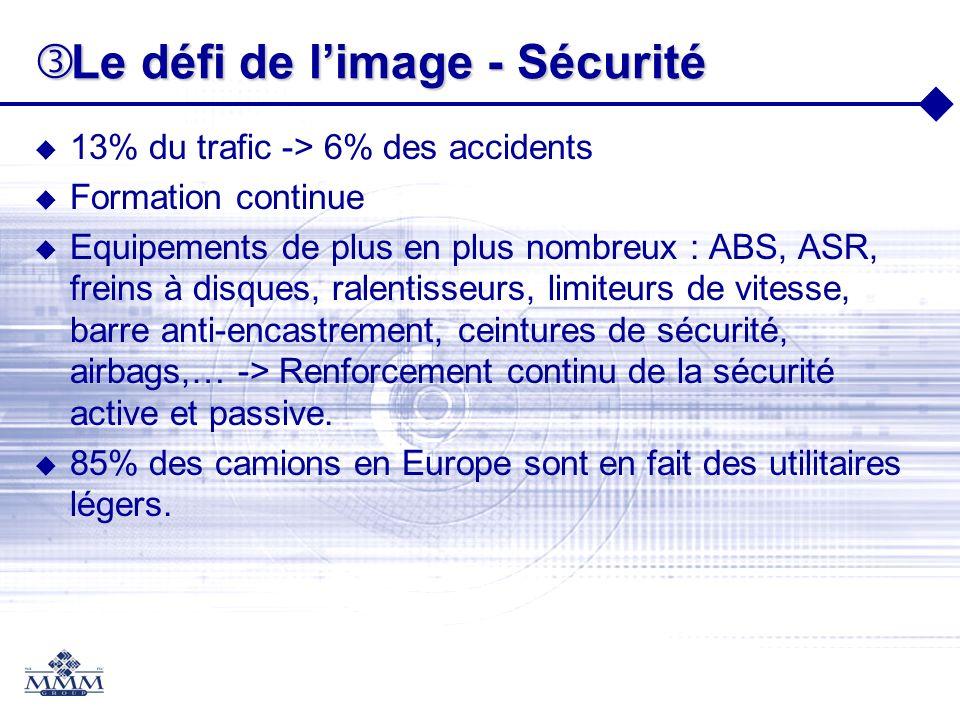 Le défi de limage - Sécurité Le défi de limage - Sécurité 13% du trafic -> 6% des accidents Formation continue Equipements de plus en plus nombreux :