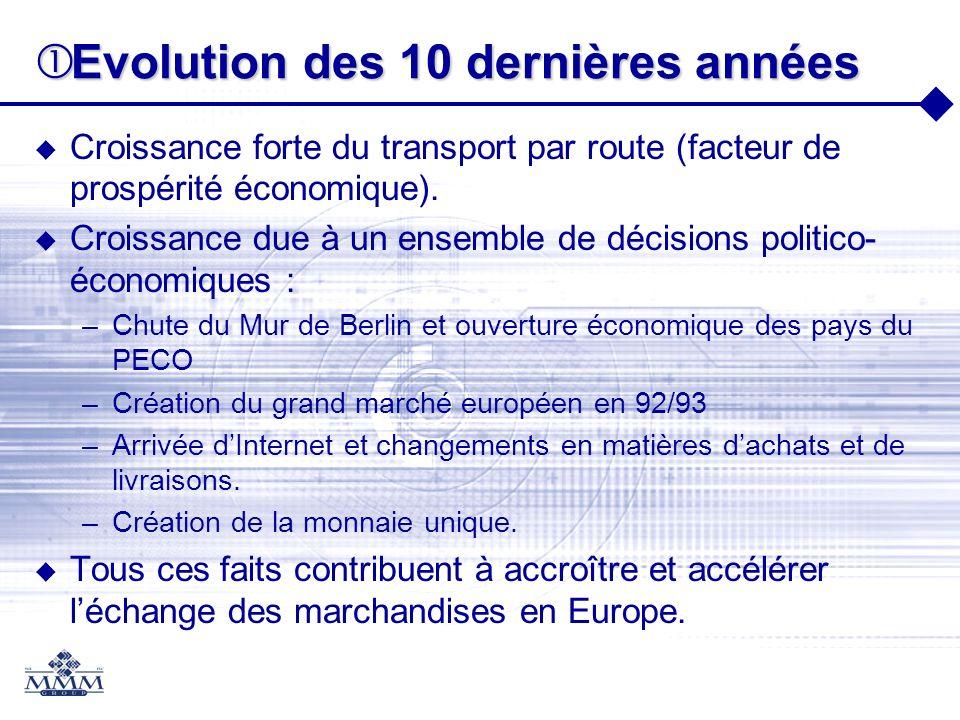 Evolution des 10 dernières années Evolution des 10 dernières années Croissance forte du transport par route (facteur de prospérité économique). Croiss