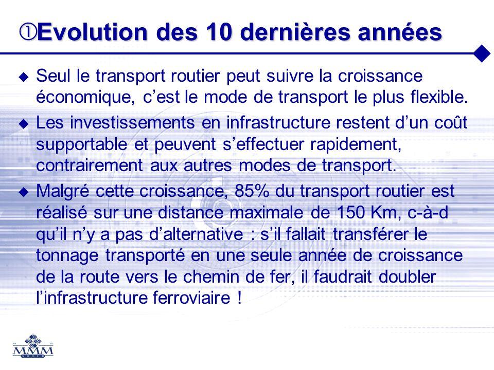 Evolution des 10 dernières années Evolution des 10 dernières années Seul le transport routier peut suivre la croissance économique, cest le mode de tr