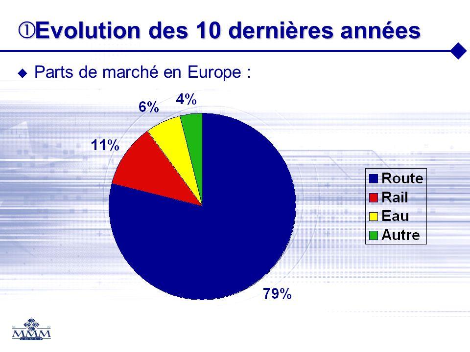Evolution des 10 dernières années Evolution des 10 dernières années Parts de marché en Europe :