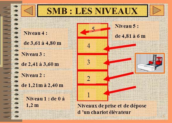 5 SMB : LES NIVEAUX Pour l homme 3 niveaux de travail : => bas (sol) : 0 à 65 cm => moyen: de 66 à 145 cm => haut: de 146 à 195 cm Pour l homme 3 nive