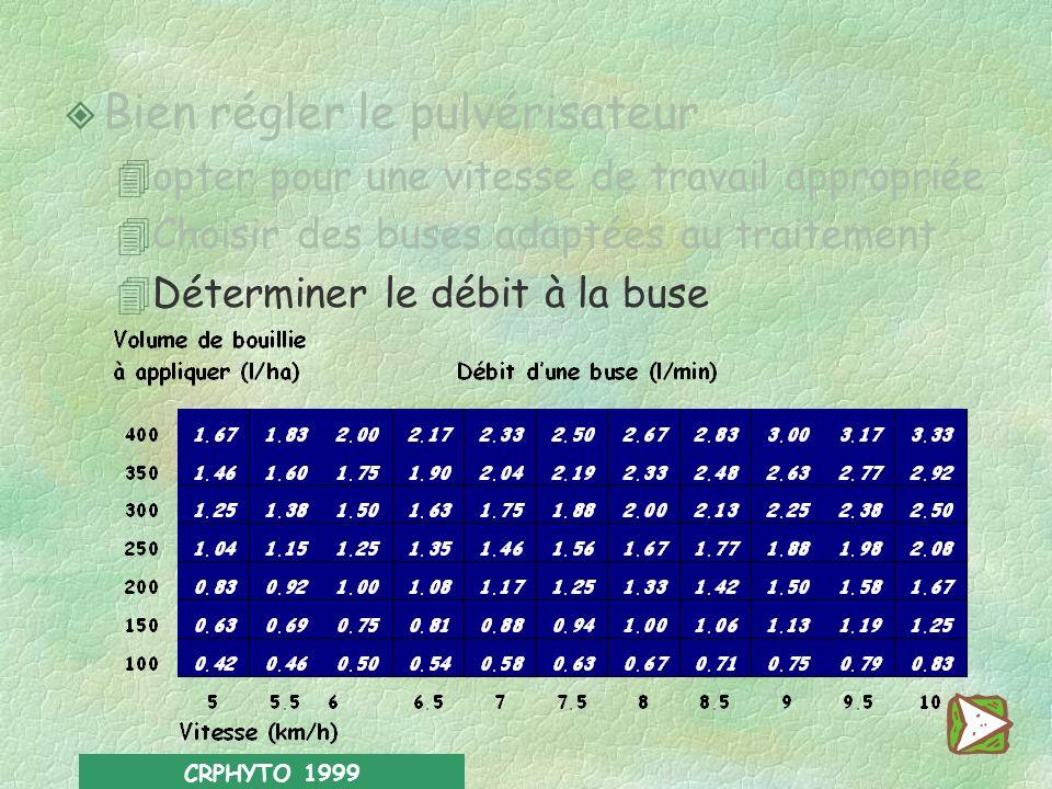 CRPHYTO 1999 Bien régler le pulvérisateur 4opter pour une vitesse de travail appropriée 4Choisir des buses adaptées au traitement 4Déterminer le débit