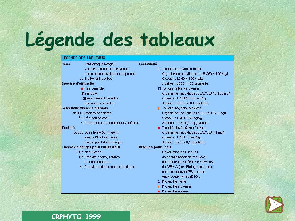 PRINCIPAUX HERBICIDESTOXICITE CEREALES (Postémergence) Dose de PC en l ou kg/ha Gaillet gratteron Liseron Ortie dioïqueRumex Chardons DL50 Classe Algu