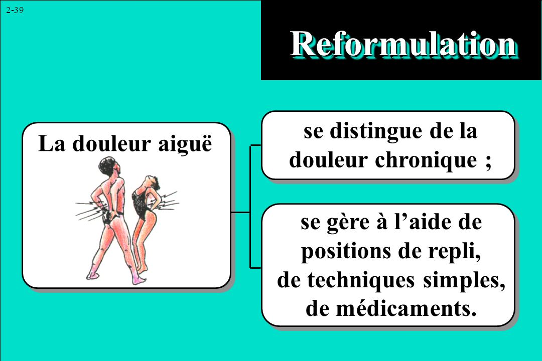 2-39 ReformulationReformulation se distingue de la douleur chronique ; se gère à laide de positions de repli, de techniques simples, de médicaments. L
