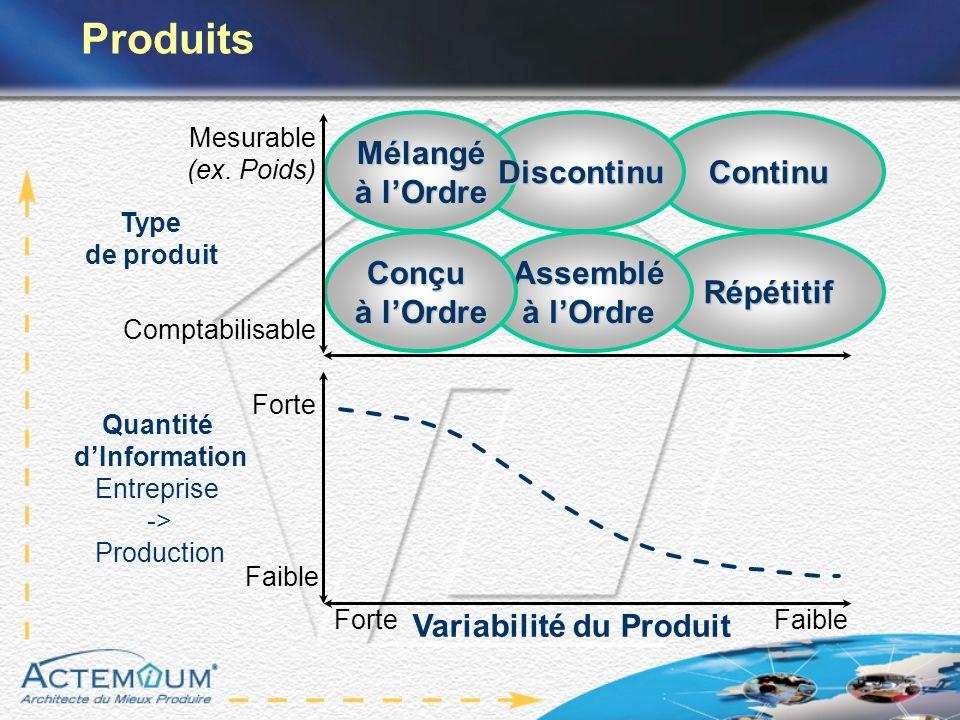 Répétitif Continu Assemblé à lOrdre Mélangé Conçu Type de produit Variabilité du Produit Quantité dInformation Entreprise -> Production Comptabilisabl