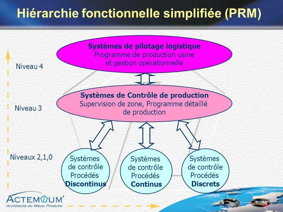Systèmes de pilotage logistique Programme de production usine et gestion opérationnelle Niveau 4 Systèmes de Contrôle de production Supervision de zon