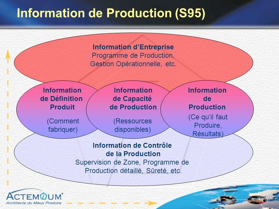 Information de Contrôle de la Production Supervision de Zone, Programme de Production détaillé, Sûreté, etc. Information dEntreprise Programme de Prod