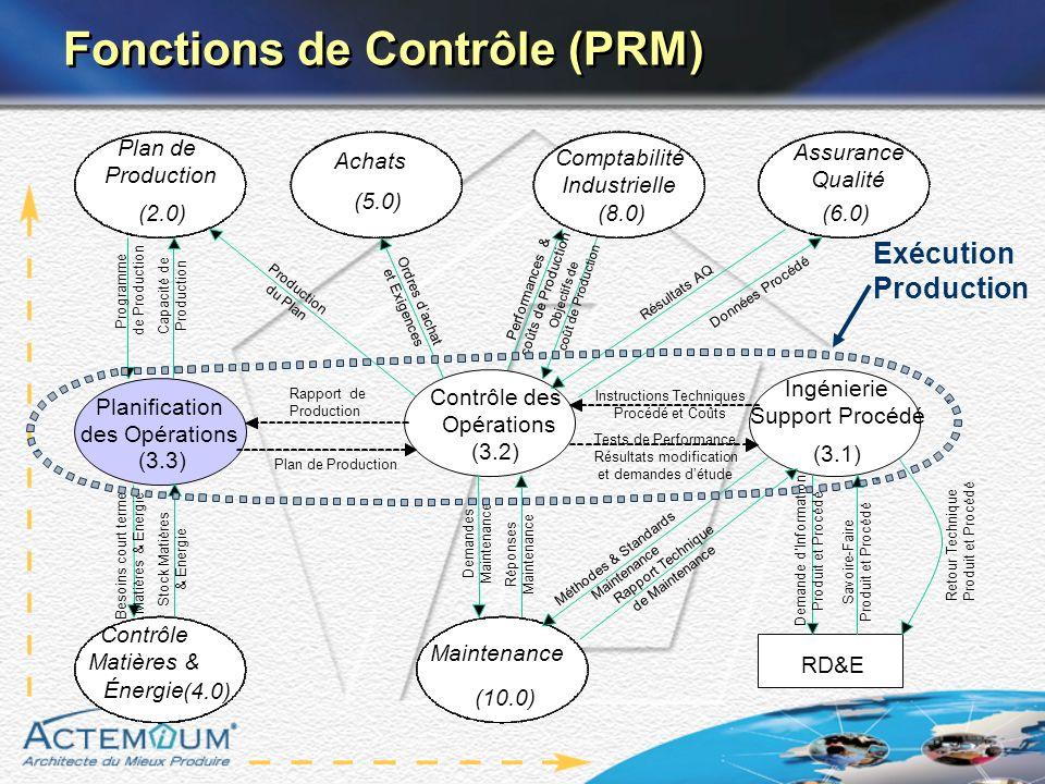 Fonctions de Contrôle (PRM) Tests de Performance Résultats modification et demandes détude Savoire-Faire Produit et Procédé Planification des Opératio