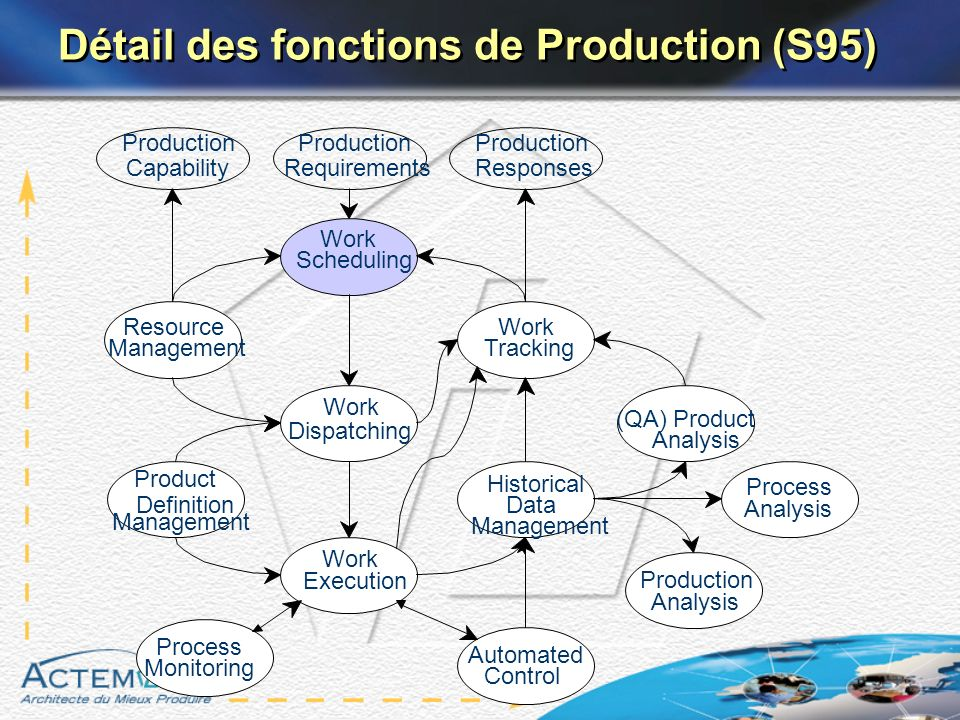 Détail des fonctions de Production (S95) Historical Data Management Process Analysis Work Execution Resource Management Work Dispatching Work Tracking
