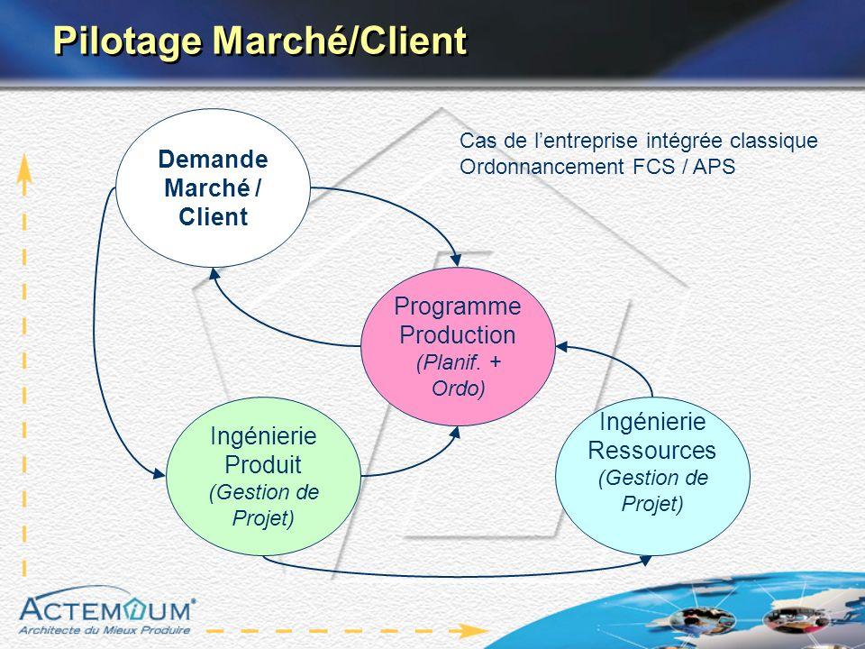 Pilotage Marché/Client Ingénierie Produit (Gestion de Projet) Ingénierie Ressources (Gestion de Projet) Programme Production (Planif. + Ordo) Demande