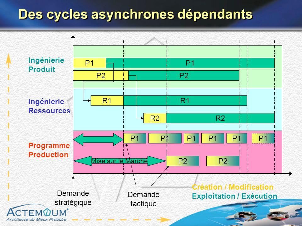 Des cycles asynchrones dépendants R1 Ingénierie Ressources Création / Modification Exploitation / Exécution R2 P1 Ingénierie Produit Programme Product