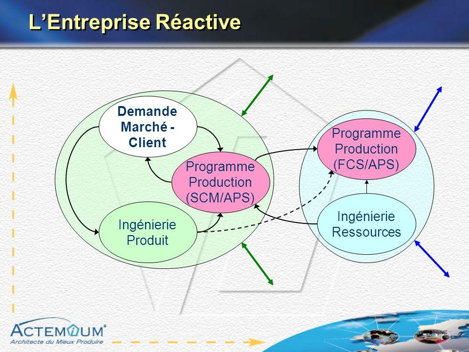 LEntreprise Réactive Ingénierie Produit Ingénierie Ressources Programme Production (SCM/APS) Demande Marché - Client Programme Production (FCS/APS)