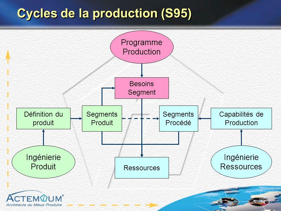 Cycles de la production (S95) Programme Production Capabilités de Production Ingénierie Produit Ingénierie Ressources Définition du produit Ressources