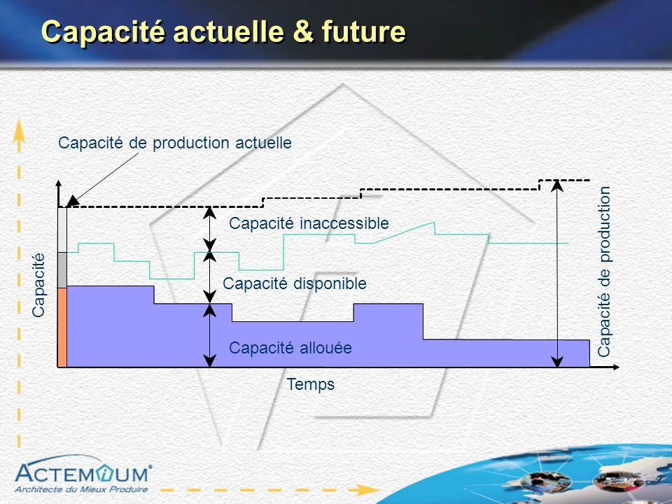 Capacité actuelle & future Capacité disponible Capacité Temps Capacité de production actuelle Capacité allouée Capacité de production Capacité inacces