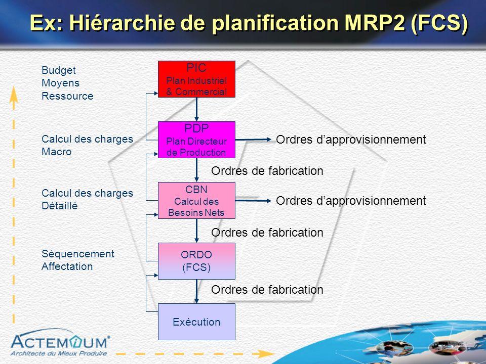 Calcul des charges Macro PIC Plan Industriel & Commercial PDP Plan Directeur de Production CBN Calcul des Besoins Nets ORDO (FCS) Exécution Calcul des