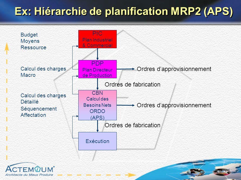 Calcul des charges Macro PIC Plan Industriel & Commercial PDP Plan Directeur de Production CBN Calcul des Besoins Nets ORDO (APS) Exécution Calcul des