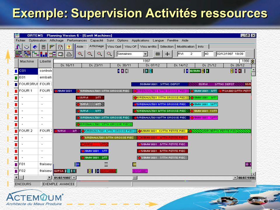 Exemple: Supervision Activités ressources