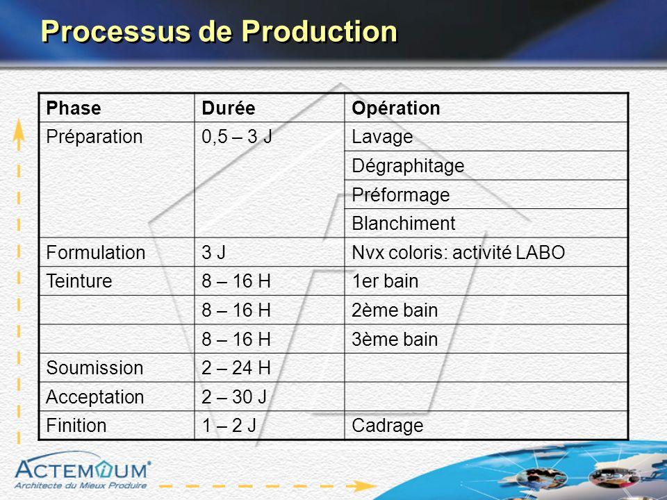Processus de Production PhaseDuréeOpération Préparation0,5 – 3 JLavage Dégraphitage Préformage Blanchiment Formulation3 JNvx coloris: activité LABO Te