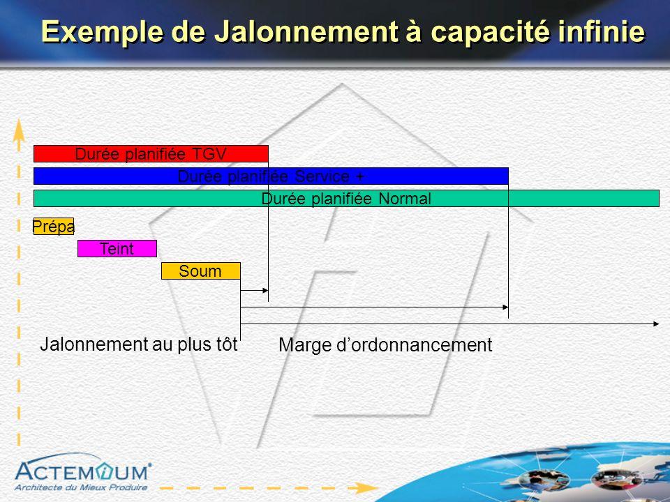 Exemple de Jalonnement à capacité infinie Durée planifiée Service + Prépa Teint Soum Durée planifiée TGV Durée planifiée Normal Marge dordonnancement