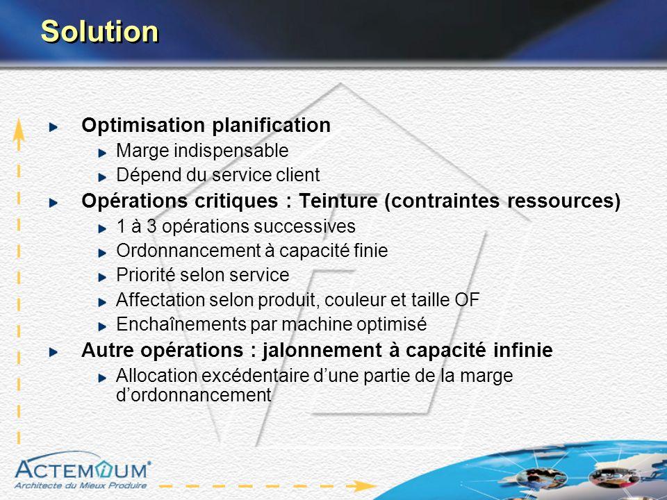 Solution Optimisation planification Marge indispensable Dépend du service client Opérations critiques : Teinture (contraintes ressources) 1 à 3 opérat