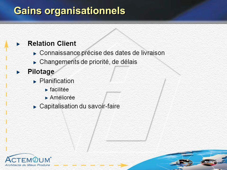Gains organisationnels Relation Client Connaissance précise des dates de livraison Changements de priorité, de délais Pilotage Planification facilitée