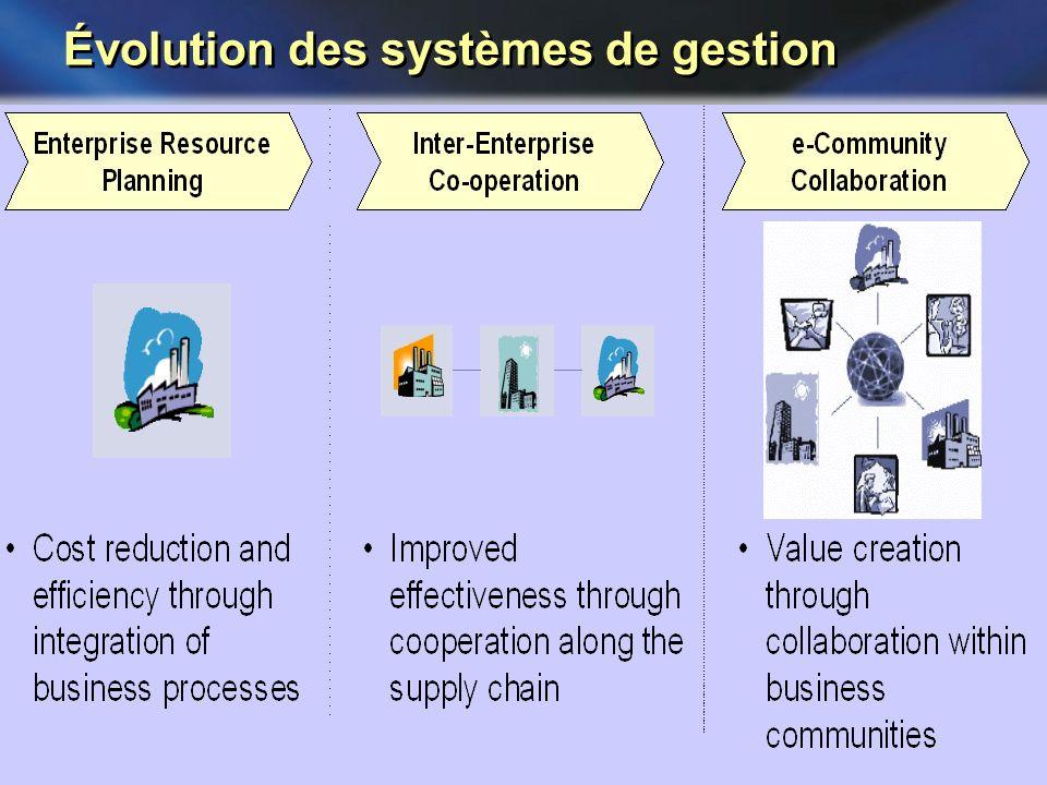 Système de Production dans lEntreprise