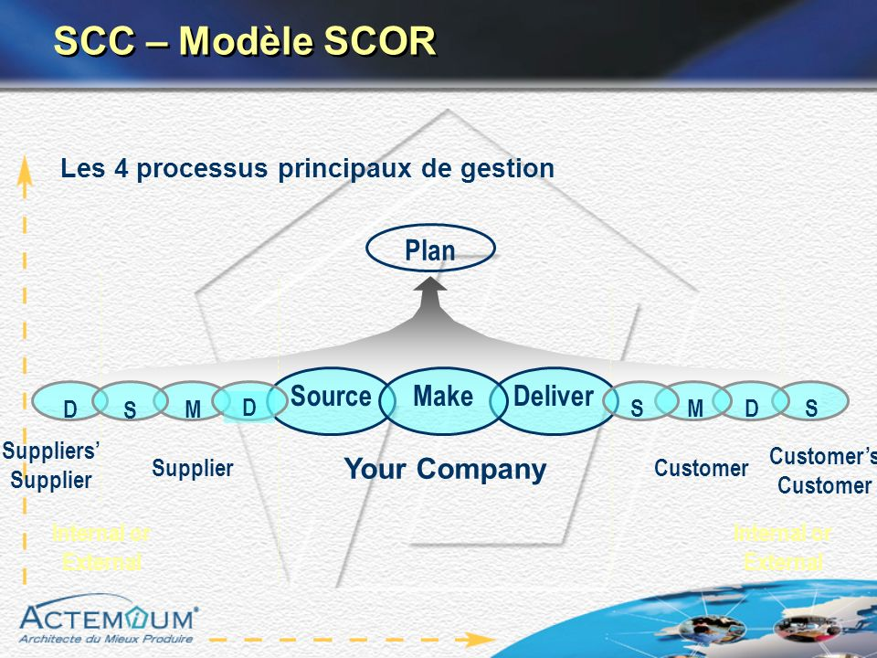 Suppliers Supplier Supplier Plan Customer Customers Customer DeliverSourceMake M D S D Internal or External Your Company S SCC – Modèle SCOR Les 4 pro