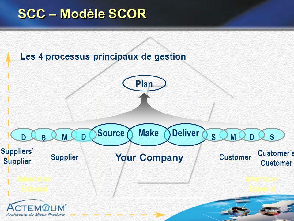 Pilotage Marché/Client Ingénierie Produit (Gestion de Projet) Ingénierie Ressources (Gestion de Projet) Programme Production (Planif.