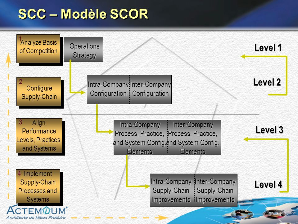 SCC – Modèle SCOR Level 1 Operations Strategy Analyze Basis of Competition 1 Level 2 Configure Supply-Chain 2 Intra-CompanyConfigurationInter-CompanyConfiguration Level 3 Align Performance Levels, Practices, and Systems Align Performance Levels, Practices, and Systems 3 Level 4 Implement Supply-Chain Processes and Systems Implement Supply-Chain Processes and Systems 4Intra-CompanySupply-ChainImprovementsInter-CompanySupply-ChainImprovements Intra-Company Process, Practice, and System Config.