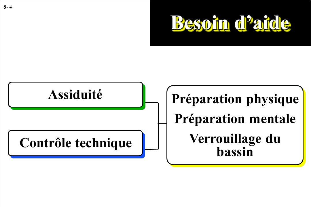 8- 4 Besoin daide Préparation physique Préparation mentale Verrouillage du bassin Assiduité Contrôle technique