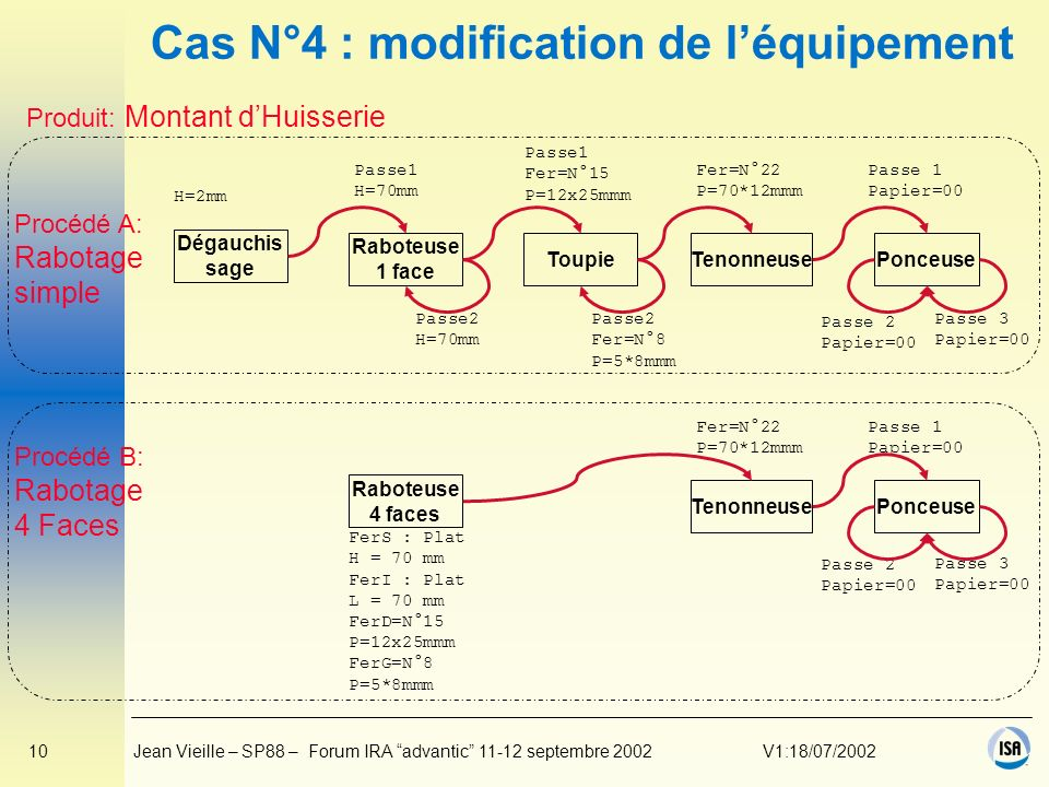 10Jean Vieille – SP88 – Forum IRA advantic 11-12 septembre 2002V1:18/07/2002 Cas N°4 : modification de léquipement Raboteuse 4 faces FerS : Plat H = 7