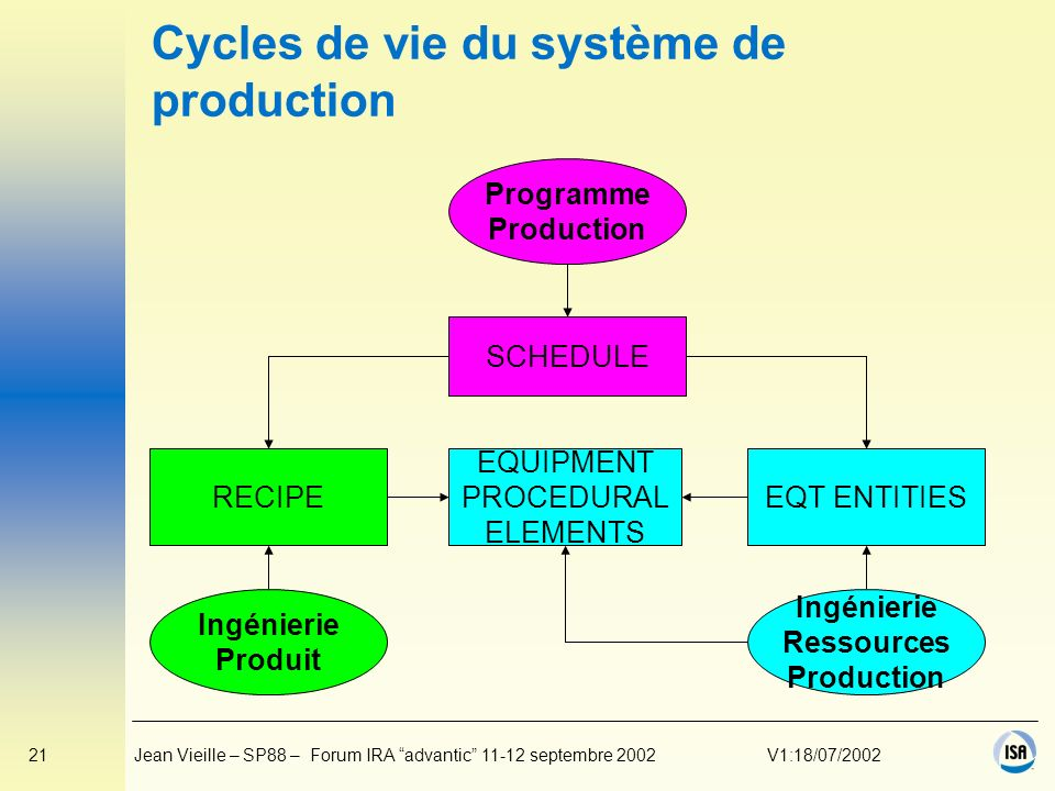 21Jean Vieille – SP88 – Forum IRA advantic 11-12 septembre 2002V1:18/07/2002 Cycles de vie du système de production Programme Production SCHEDULE EQT
