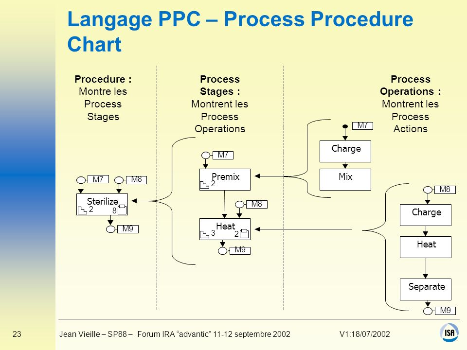 23Jean Vieille – SP88 – Forum IRA advantic 11-12 septembre 2002V1:18/07/2002 Langage PPC – Process Procedure Chart M9 M7 M8 M7 M8 M9 Sterilize M7 M8 M