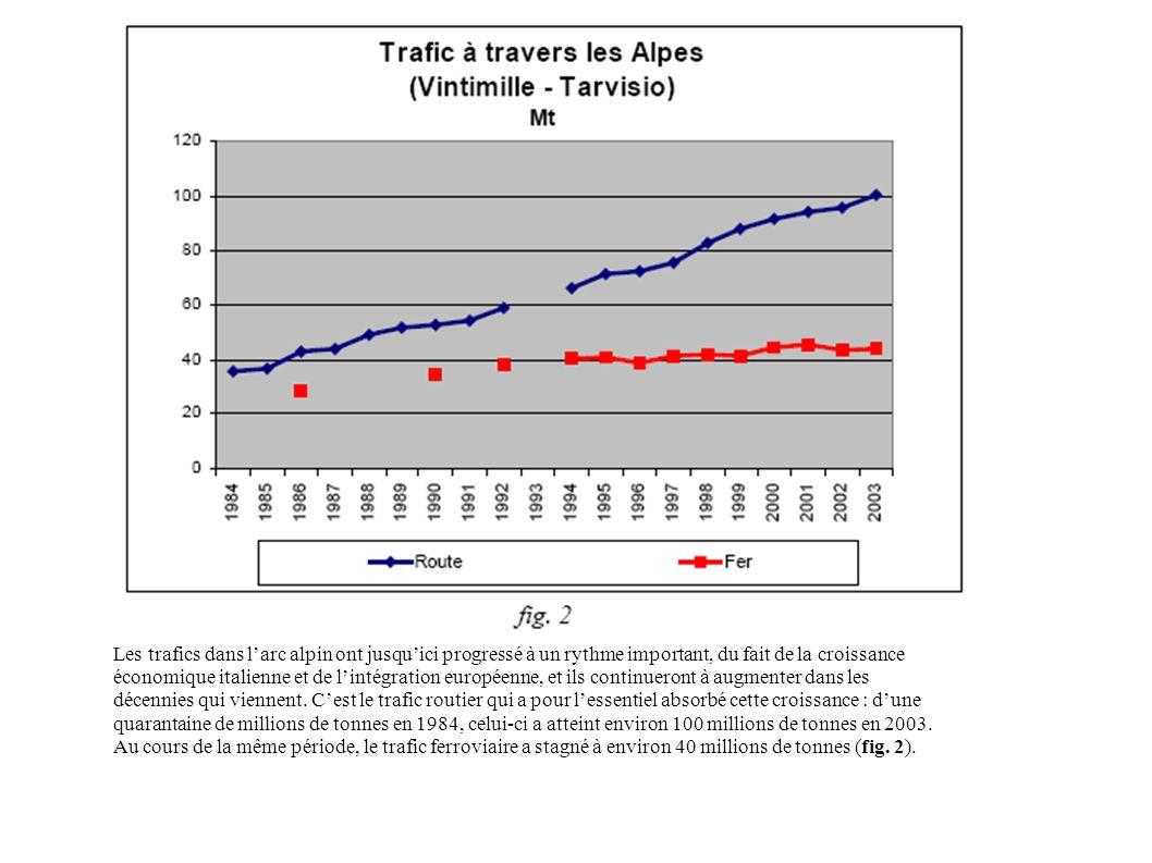 Les trafics dans larc alpin ont jusquici progressé à un rythme important, du fait de la croissance économique italienne et de lintégration européenne,