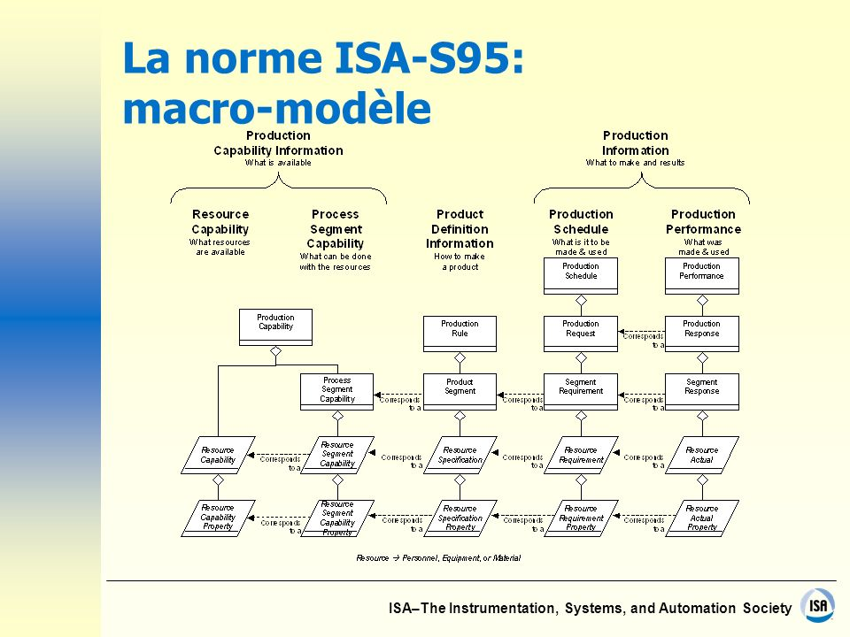 ISA–The Instrumentation, Systems, and Automation Society La norme ISA-S95: macro-modèle