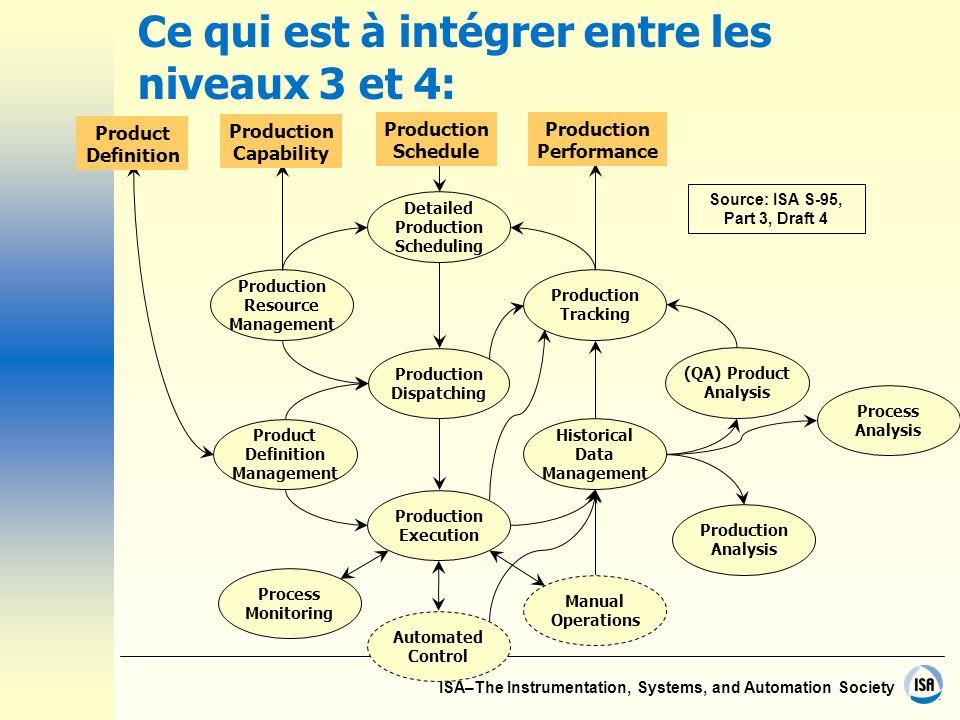 ISA–The Instrumentation, Systems, and Automation Society Ce qui est à intégrer entre les niveaux 3 et 4: Historical Data Management Process Analysis P