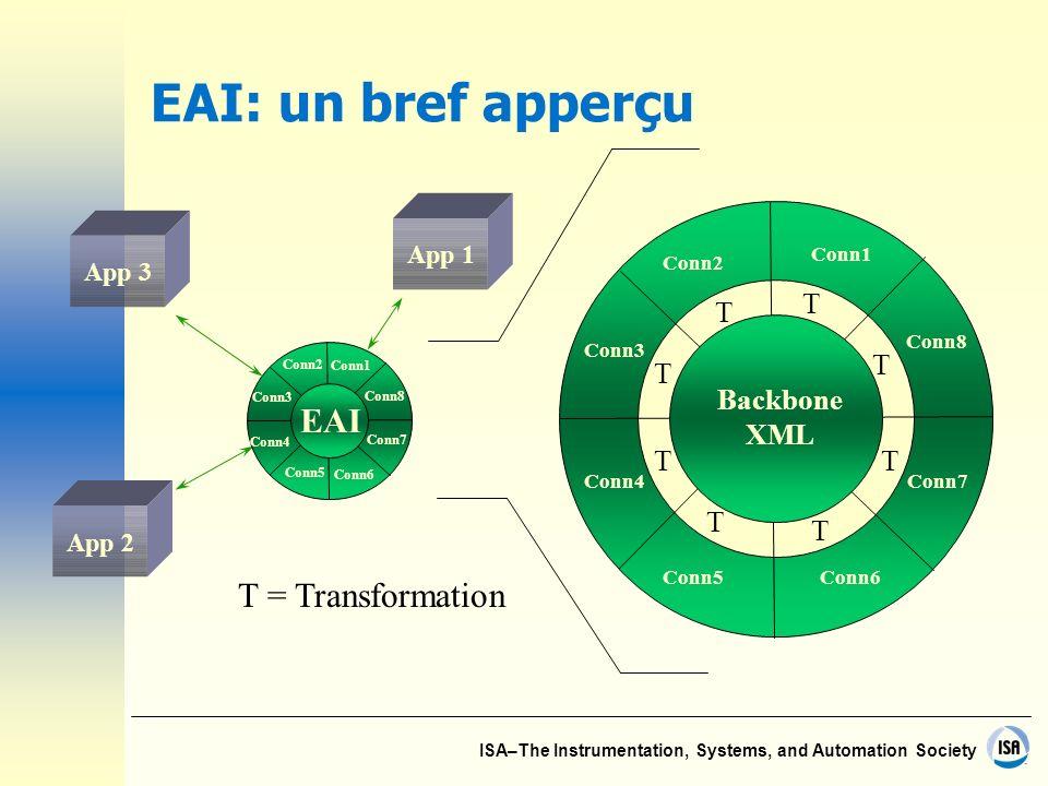 ISA–The Instrumentation, Systems, and Automation Society EAI: un bref apperçu App 1 Conn6 Conn5 Conn4 Conn3 Conn2 Conn1 EAI Conn7 Conn8 Conn6Conn5 Con