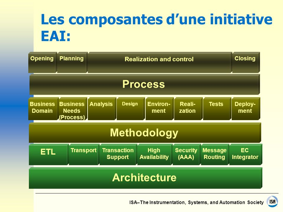 ISA–The Instrumentation, Systems, and Automation Society Les composantes dune initiative EAI: Business Domain Business Needs (Process) Analysis Design