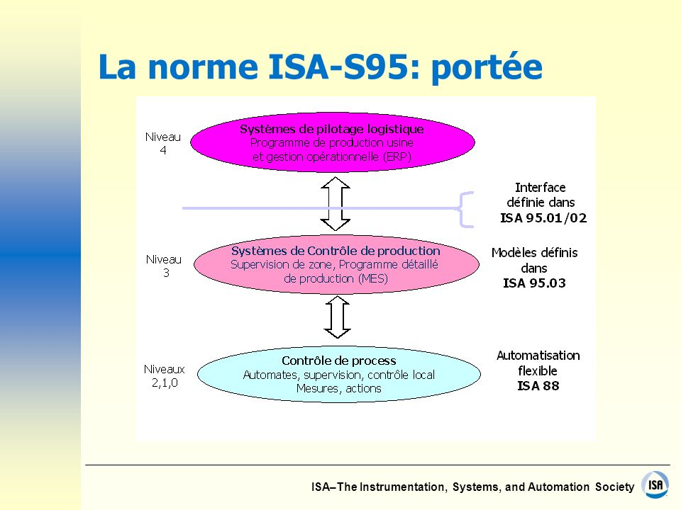 ISA–The Instrumentation, Systems, and Automation Society La norme ISA-S95: portée
