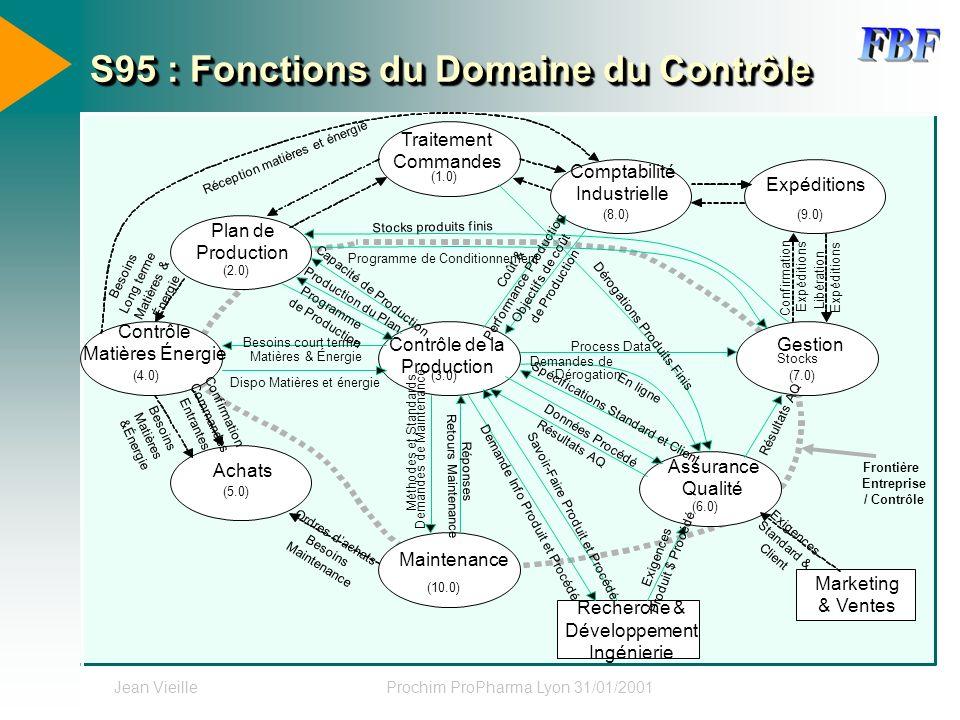 Jean VieilleProchim ProPharma Lyon 31/01/2001 S95 : Fonctions du Domaine du Contrôle