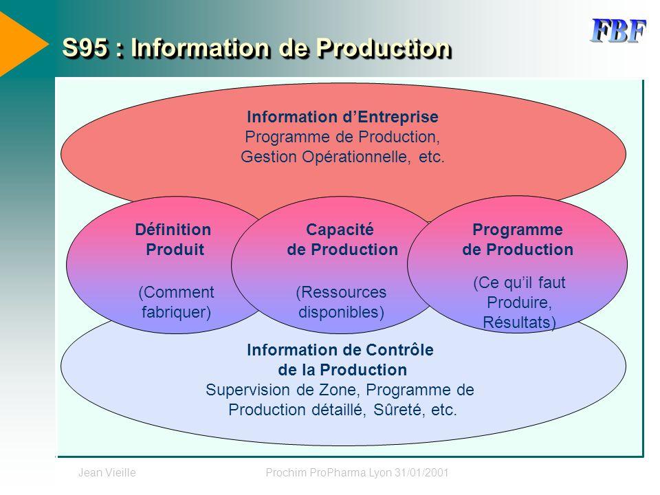 Jean VieilleProchim ProPharma Lyon 31/01/2001 Information de Contrôle de la Production Supervision de Zone, Programme de Production détaillé, Sûreté,