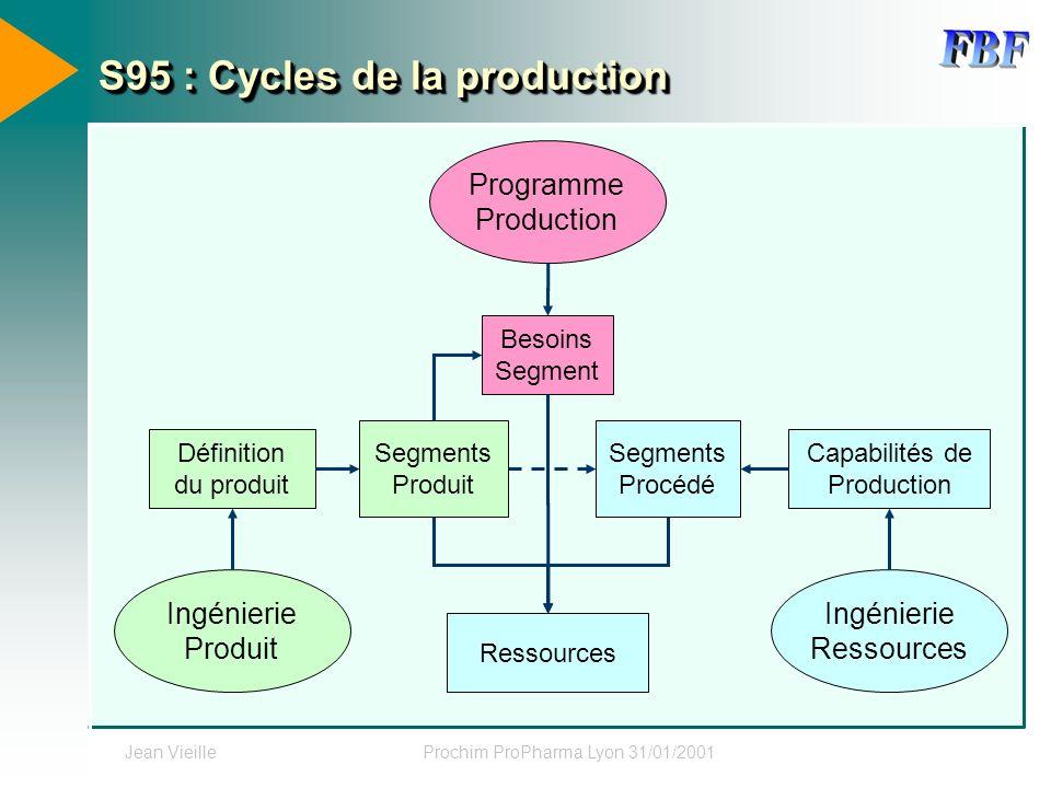 Jean VieilleProchim ProPharma Lyon 31/01/2001 S95 : Cycles de la production Programme Production Capabilités de Production Ingénierie Produit Ingénier