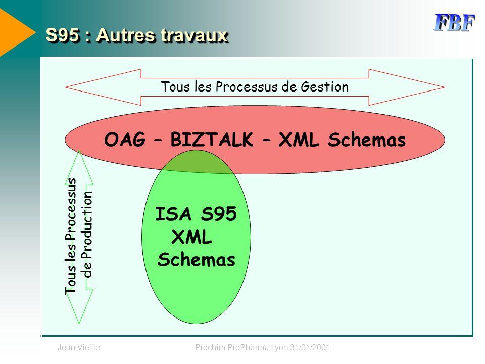Jean VieilleProchim ProPharma Lyon 31/01/2001 S95 : Autres travaux OAG – BIZTALK – XML Schemas ISA S95 XML Schemas Tous les Processus de Production To