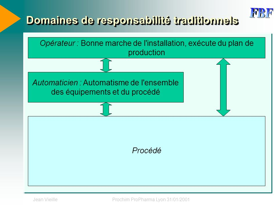 Jean VieilleProchim ProPharma Lyon 31/01/2001 Domaines de responsabilité traditionnels Opérateur : Bonne marche de l'installation, exécute du plan de
