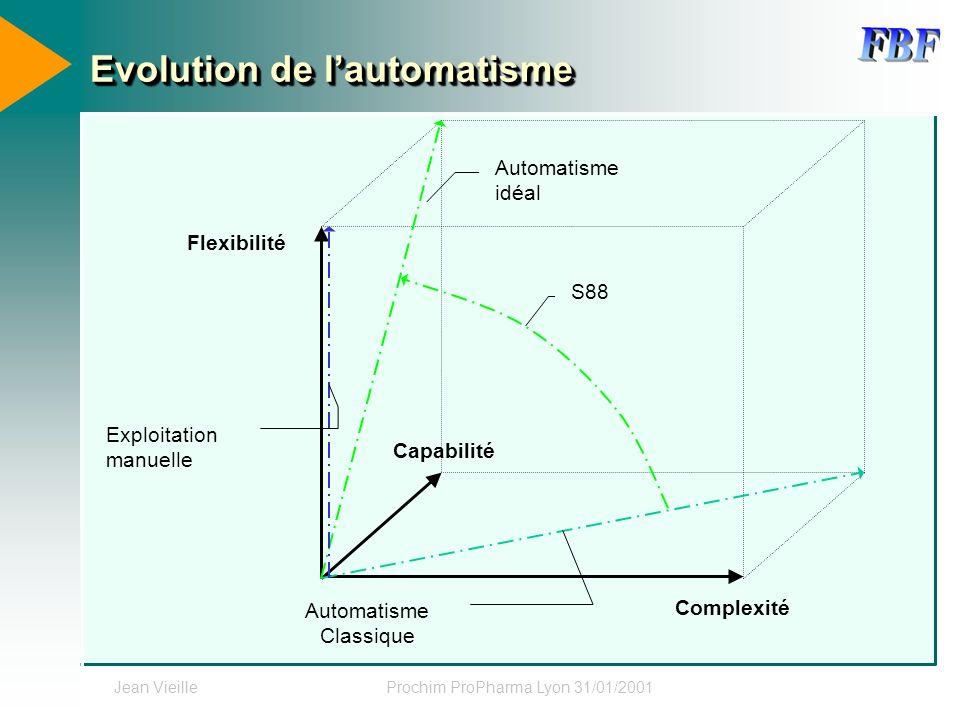Jean VieilleProchim ProPharma Lyon 31/01/2001 Evolution de lautomatisme S88 Automatisme idéal Capabilité Flexibilité Complexité Exploitation manuelle