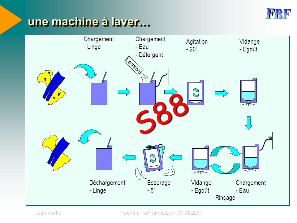 Jean VieilleProchim ProPharma Lyon 31/01/2001 une machine à laver… Chargement - Linge Chargement - Eau - Détergent Déchargement - Linge Agitation - 20