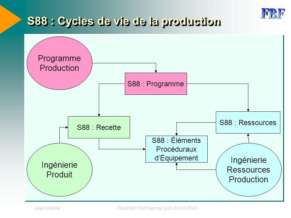 Jean VieilleProchim ProPharma Lyon 31/01/2001 S88 : Cycles de vie de la production Programme Production S88 : Programme S88 : Ressources Ingénierie Pr