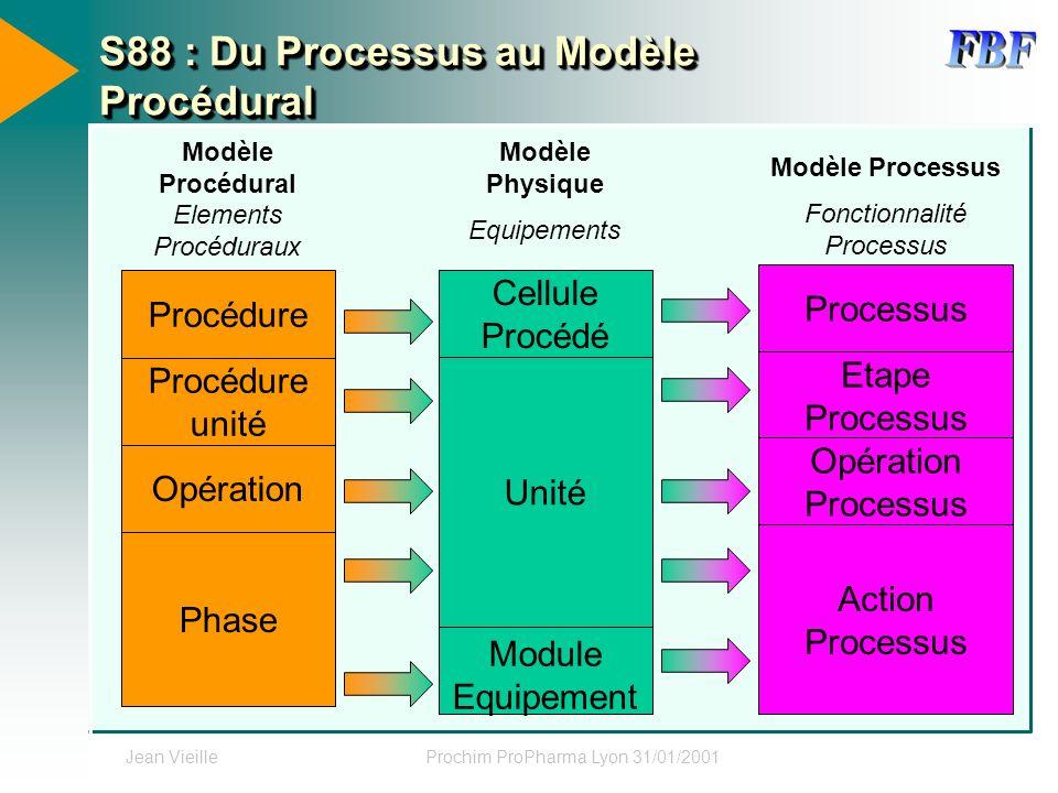 Jean VieilleProchim ProPharma Lyon 31/01/2001 S88 : Du Processus au Modèle Procédural Modèle Physique Modèle Processus Equipements Fonctionnalité Proc